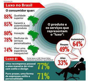 grafico_luxo